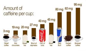 amount of caffein per cup