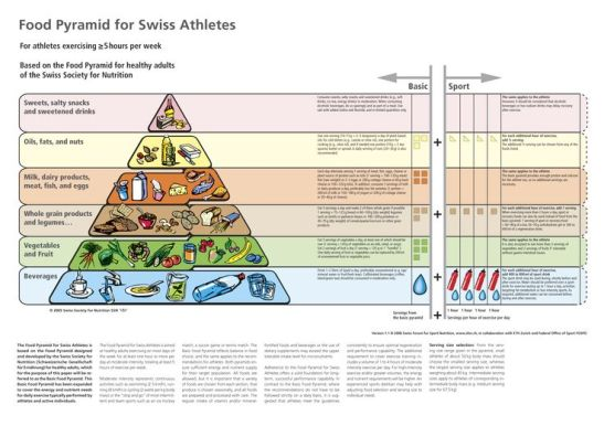 food pyramid for swiss athletes