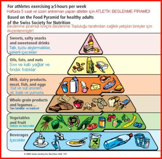 swiss -Food-Pyramid TR